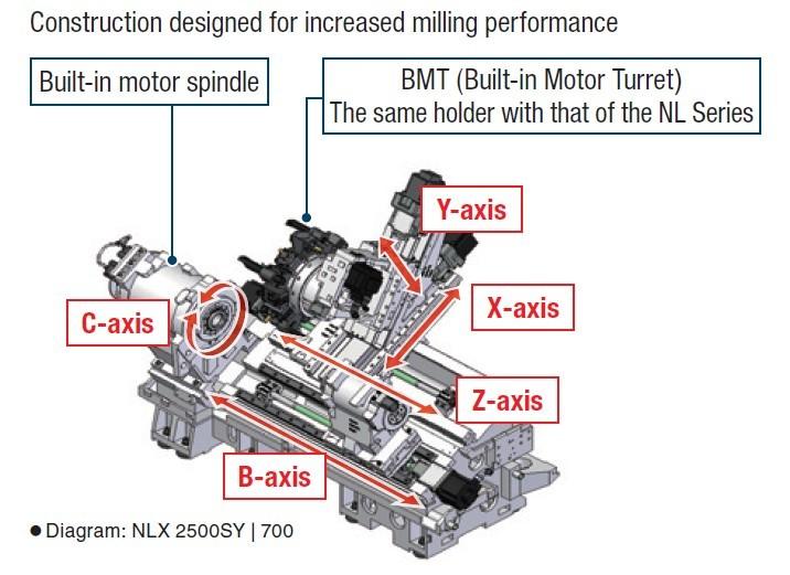 cnc lathe axis diagram   22 wiring diagram images